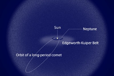 Rare long-period comets and meteor showers
