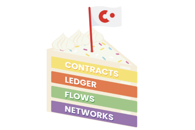 """Corda 5 """"The road ahead""""—Introducing the building blocks of Corda: Project Layer Cake Part 5"""