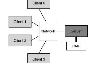 Sun's network file system