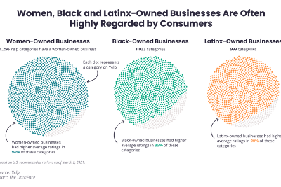 Yelp Local Economic Impact Report: A Look at Diverse Businesses