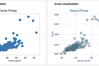 """How to Build Your Data Visualizations from """"Good"""" to """"Great"""""""