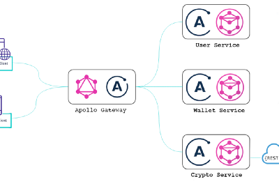 Build and Deploy a Simple Apollo GraphQL Federated Schema using AWS EKS (Kubernetes)-Pt.1
