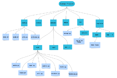 Django Project Architecture: The best project skeleton ever.