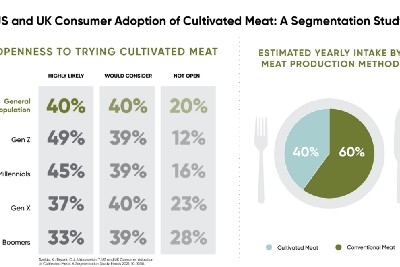Study: Cultivated Meat Likely to Make Up 40% of Future Meat Intake