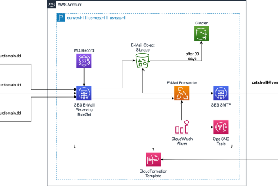 Receive and forward incoming e-mails with AWS SES