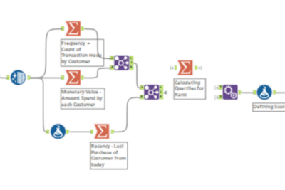 RFM Analysis and how companies can use it for better efficiency: