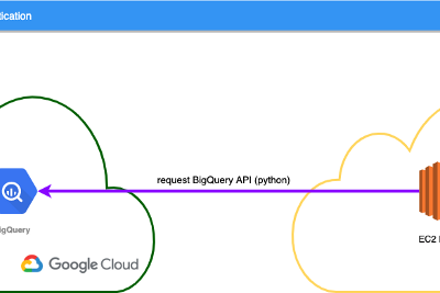 Keyless API authentication- Launching GCP workloads from AWS