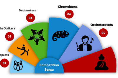 Competitive Intelligence—the base camp