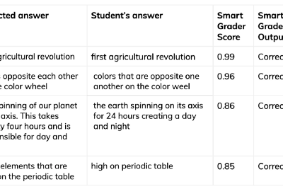 How Quizlet does smarter grading: Using ML and NLP to grade millions of answers