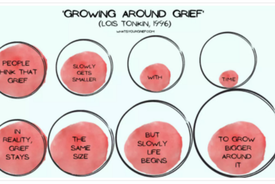 """Is grief like a bomb that will """"hit you""""?"""