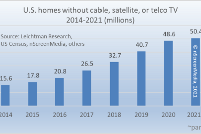 The Number of Cord-Cutters and Cord-Nevers will Reach 50 Million U.S. Households in 2021