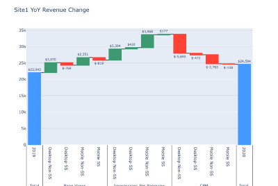 Using Waterfall Charts in Python to analyze Programmatic Advertising Revenue change.