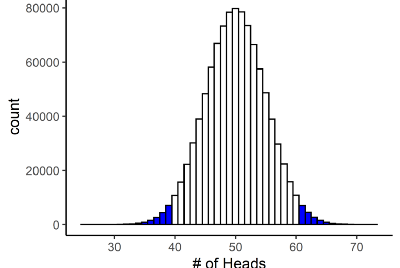 P-values are less diagnostic than we like to think