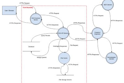 Introduction to GIG—General Information Graph