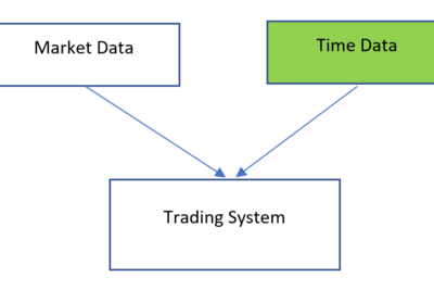 Control of Time in a trading system
