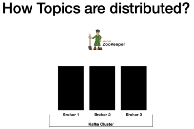 How Kafka Cluster distributes the Client Requests between brokers—LeaderFollower