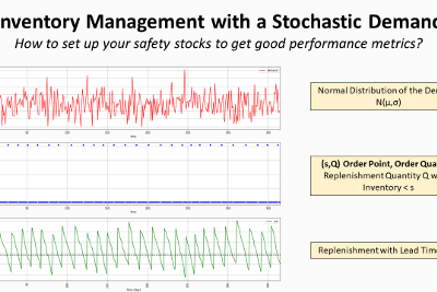 Inventory Management for Retail—Stochastic Demand