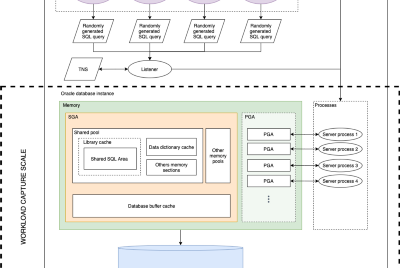 Oracle database workload capture, replay