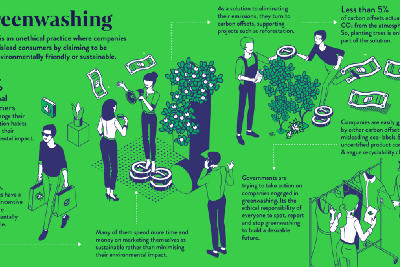Are you a victim of 'Greenwashing'?