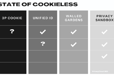 The State of Cookieless