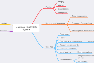 Feature kick-off with mind maps and surveys
