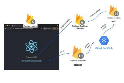 Realtime Progress for Background Process with React & Firebase
