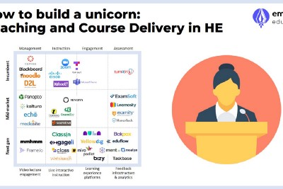 Technology-enabled teaching & learning in HE, pt.2b: How to build a unicorn in teaching Delivery