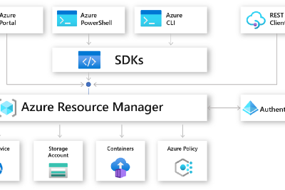 💪Why is Azure Bicep your next choice for Infrastructure As Code?