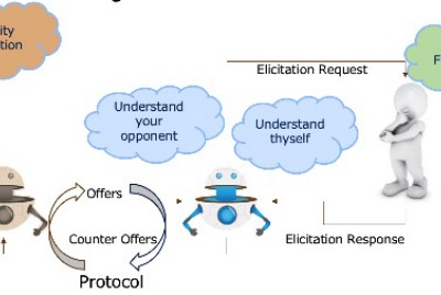 Automated Negotiation: Can it be the next big thing?