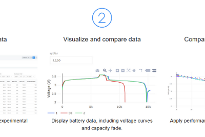 Introducing BatteryArchive.org—A Public Battery Data Repository