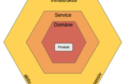 Benefits of Domain Driven Design | And how to use it
