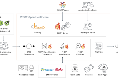 Becoming CMS/ Healthcare compliant at the speed of thinking with WSO2 Open Healthcare Platform