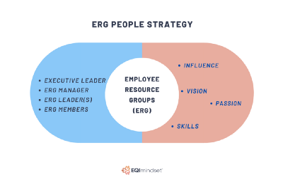 Employee Resource Groups—The People Strategy