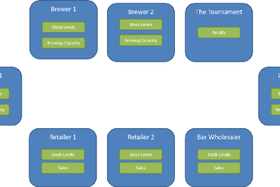 Selling Beer in a Trustless Data Ecosystem
