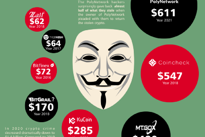 A Look At The Biggest Crypto Heists Ever