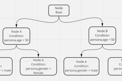 Javascript: Validate dynamic conditions in a object node?