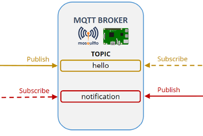 Mosquitto Mqtt Broker And ESP8266 Communcation In 6 Easy Steps