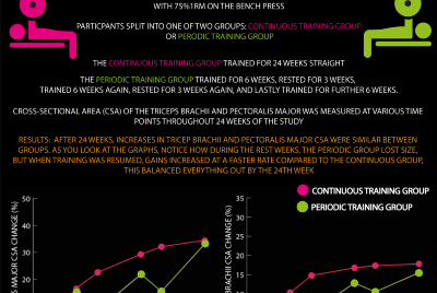 Weekly Infographics #6: Training Breaks & Muscle Growth + Health Benefits of Lifting