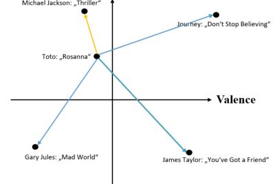 Build Your First Mood-Based Music Recommendation System in Python