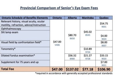 Ontario Optometrists are reimbursed at the lowest rate in Canada… and it's not even close