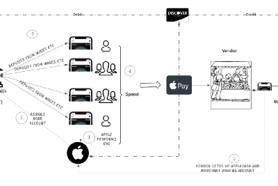 How Apple Ecosystem can spearhead Financial Inclusion