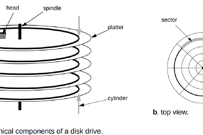 An introduction to disk drive modeling