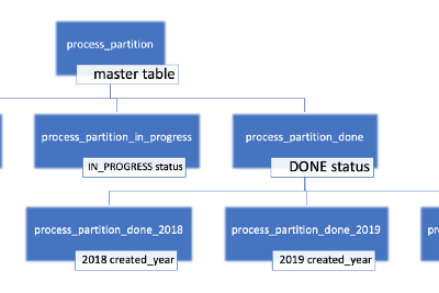 Partitioning with Postgres v11 (2/2)