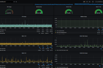 Monitoring with Grafana and InfluxDB using Docker Containers—Part 4: Install and Use Telegraf…