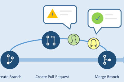 Authoring Great Pull Requests