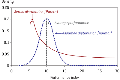 Getting to know the Pareto Distribution.