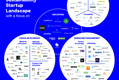 The B2B Sustainability Startup Landscape—Supply Chain Transparency