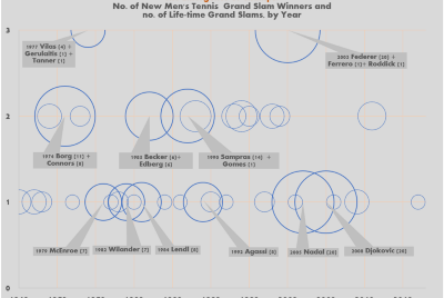 The Emergence of Men's Grand Slam Champions in the Open Era