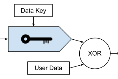 Adding Encryption to a Fast Database