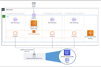 DEPLOY A RELIABLE MULTI-TIER INFRASTRUCTURE USING CLOUDFORMATION